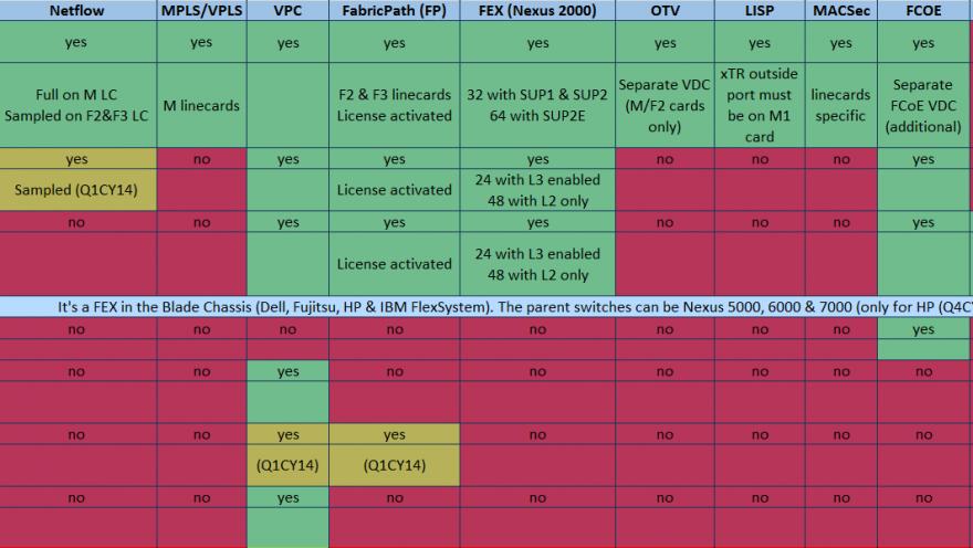 Überblick über die wesentlichen Funktionen der Nexus Familie - Stand 10/2013